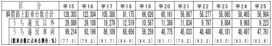 東京都特別区における瞬間路上駐車台数の推移(平成15年~25年)表