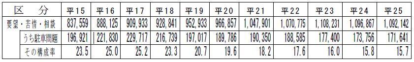 駐車問題に関する110番通報件数の推移(平成15年~25年)表