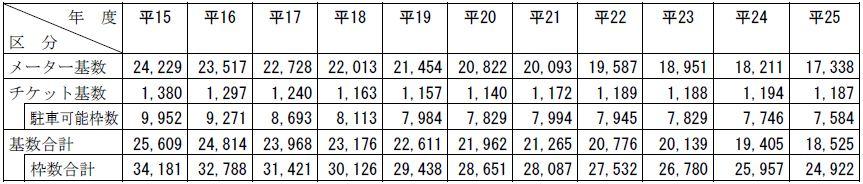 パーキング・メーター等の設置状況の推移(平成15年度~25年度)表
