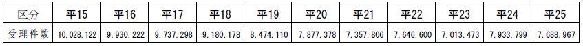保管場所証明申請受理件数の推移(平成15年~25年)表