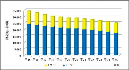 パーキング・メーター等の設置状況の推移(平成15年度~25年度)グラフ