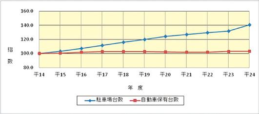 駐車場の整備状況(平成14年度末~24年度末)