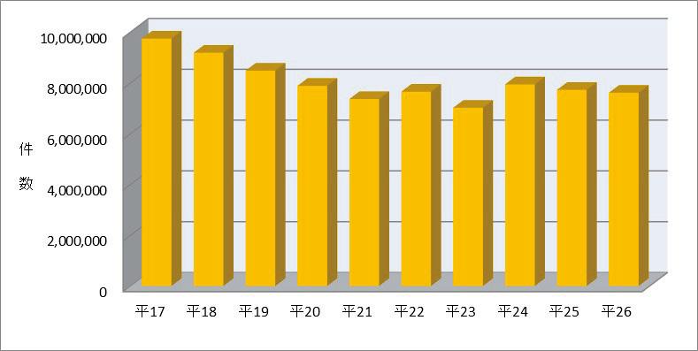 図表8 保管場所証明申請受理件数の推移(平成17年~26年)
