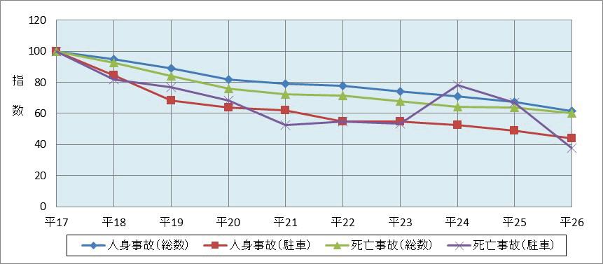 図表2 駐車車両への衝突による交通事故の推移(平成17年~26年)
