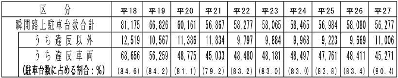 東京都特別区内における瞬間路上駐車台数の推移(平成18年~27年)