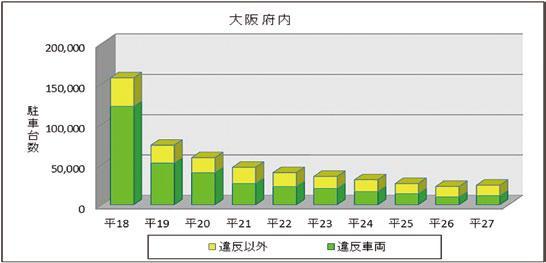 大阪府内における瞬間路上駐車台数の推移(平成18年~27年)