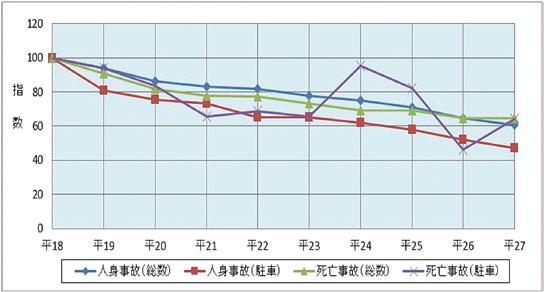 駐車車両への衝突による交通事故の推移(平成18年~27年)