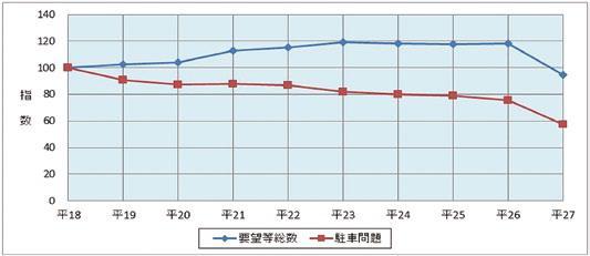 駐車問題に関する110番通報件数の推移(平成18年~27年)