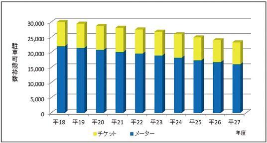 図表4 パーキング・メーター等の設置状況の推移(平成18年度~27年度)